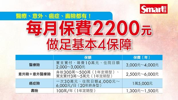 每月保費2200元 做足基本4保障