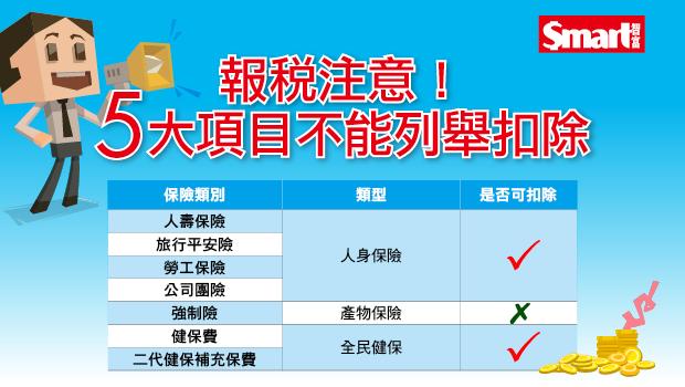 報稅注意! 5大項目不能列舉扣除