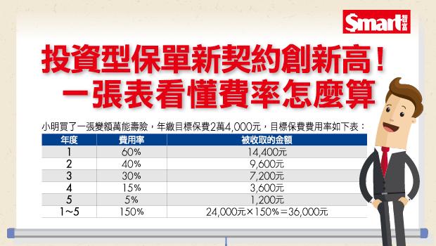 投資型保單新契約創新高!一張表看懂費率怎麼算