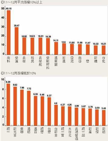 2001-2005年主要集團股年底漲跌幅