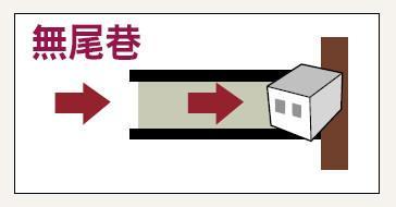 6大沖煞類型:4、無尾巷