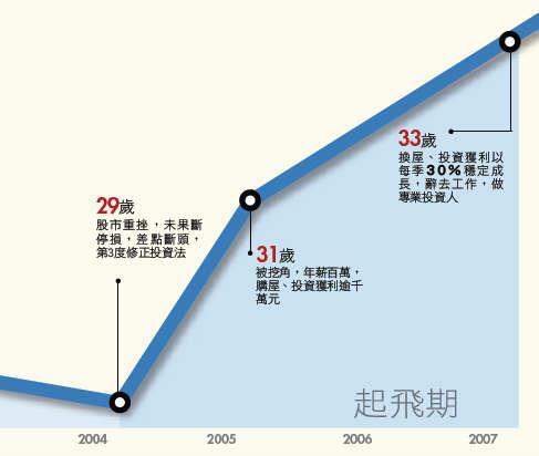 投資存摺-陳族元在股市中反敗為勝的歷程