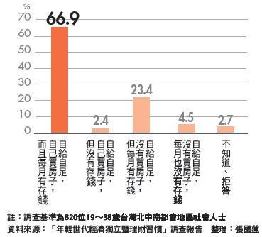 近7成民眾認為自己買房才算經濟獨立