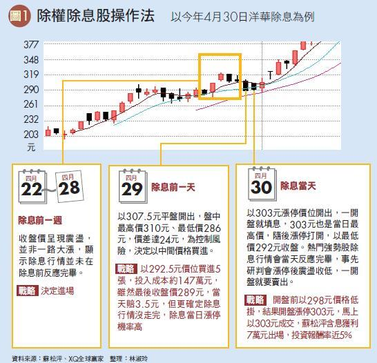 除權除息股票操作法--以今年4月30四洋華除息為例