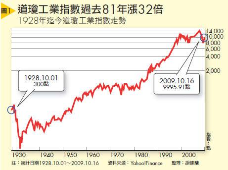道瓊工業指數過去81年漲32倍