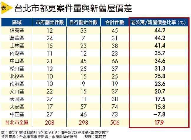 台北市都更案件量與新舊屋價差