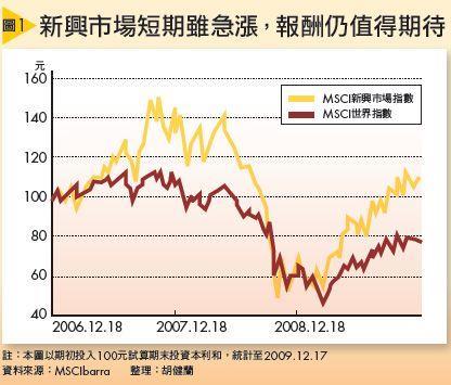 新興市場短期雖急漲,報酬仍值得期待