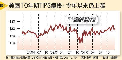 美國10年期TIPS價格,今年以來仍上漲