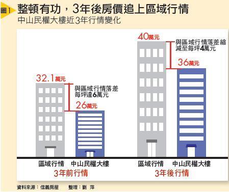 中山民權大樓近3年行情變化