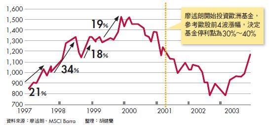 看股市漲幅設停利點 以MSCI歐洲指數為例