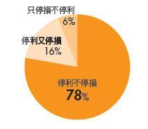 78%採用「停利不停損」