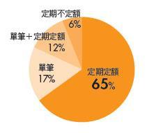 僅17%採用單筆操作