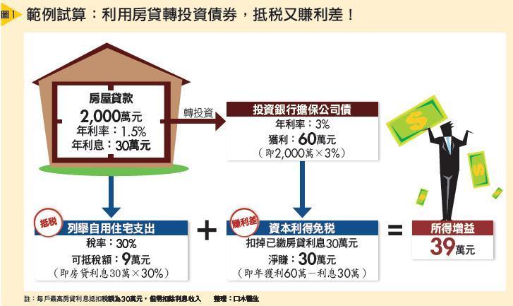 範例試算:利用房貸轉投資債券,抵稅又賺利差!