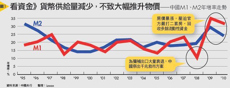 看資金》貨幣供給量減少,不致大幅推升物價——中國M1、M2年增率走勢