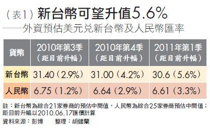 新台幣可望升值5.6%