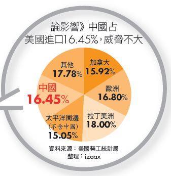 論影響》中國占美國進口16.45%,威脅不大