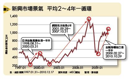 ▲新興市場景氣 平均2∼4年一循環