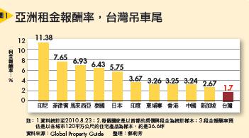 ▲亞洲租金報酬率,台灣吊車尾