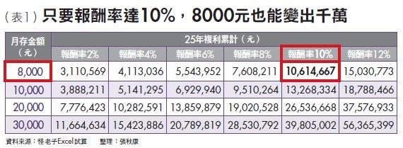 ▲只要報酬率達10%,8000元也能變出千萬
