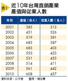 ▲近10年台灣直銷產業產值與從業人數