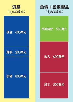 ▲交易5 賒帳收入200萬元