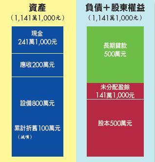 ▲期末結算》綜合損益表顯示真正獲利