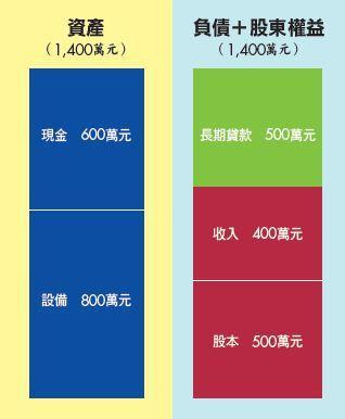 ▲交易4 營業收入400萬元