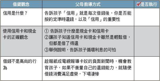 ▲【10∼12歲】兒童理財教育體檢表