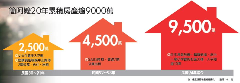 ▲簡阿嬤20年累積房產逾9000萬