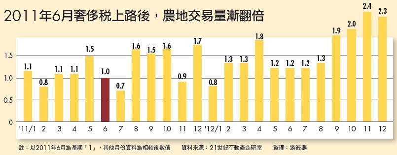 ▲2011年6月奢侈稅上路後,農地交易量漸翻倍