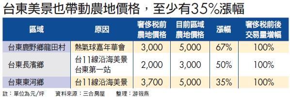 ▲台東美景也帶動農地價格,至少有35%漲幅