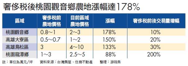 ▲奢侈稅後桃園觀音鄉農地漲幅達178%