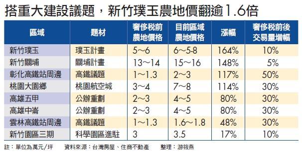 ▲搭重大建設議題,新竹璞玉農地價翻逾1.6倍