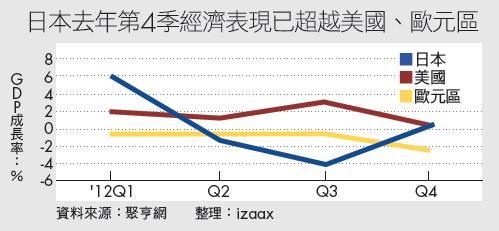 ▲日本去年第4季經濟表現已超越美國、歐元區