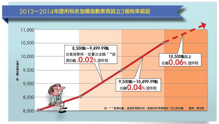 ▲2013∼2014年證所稅依加權指數表現設立3個稅率級距