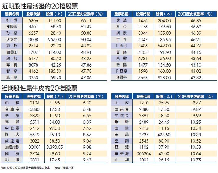 ▲近期股性最活潑的20檔股票、近期股性最
