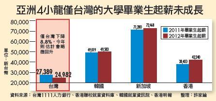 ▲亞洲4小龍僅台灣的大學畢業生起薪未成長