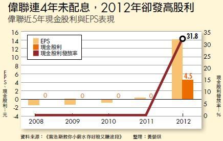 ▲偉聯連4年未配息,2012年卻發高股利