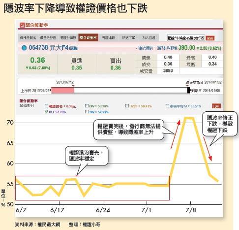 ▲隱波率下降導致權證價格也下跌