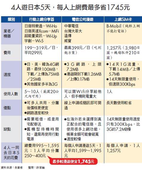 ▲4人遊日本5天,每人上網費最多省1745元