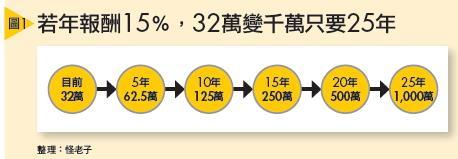 ▲若年報酬15%,32萬變千萬只要25年