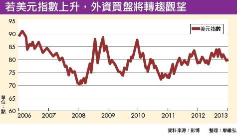 ▲若美元指數上升,外資買盤將轉趨觀望