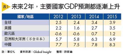 ▲未來2年,主要國家GDP預測都逐漸上升