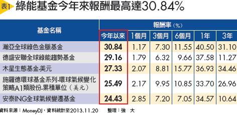 ▲綠能基金今年來報酬最高達30.84%