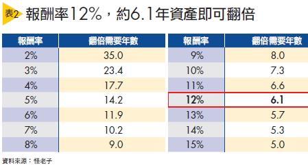 ▲報酬率12%,約6.1年資產即可翻倍