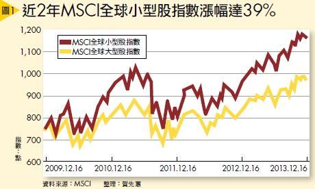 ▲近2年MSCI全球小型股指數漲幅達39