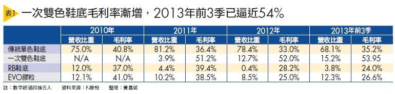 ▲(表1)一次雙色鞋底毛利率漸增,201