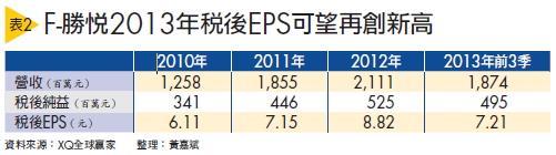 ▲(表2) F-勝悅2013年稅後EPS