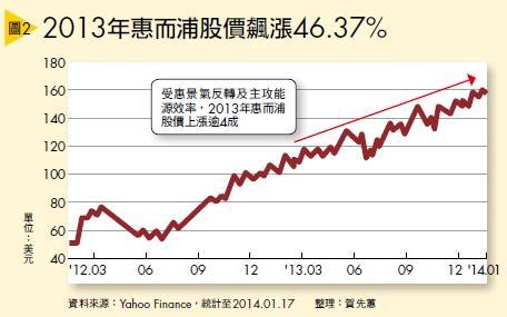 ▲(圖2)2013年惠而浦股價飆漲46.