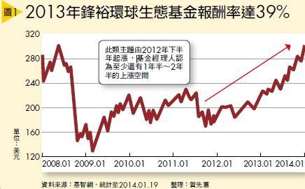 ▲(圖1) 2013年鋒裕環球生態基金報